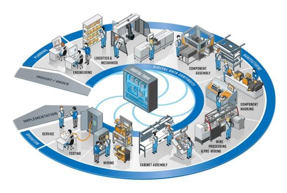 Infografik Vernetzung von Technologie und Expertise im Schaltschrankbau