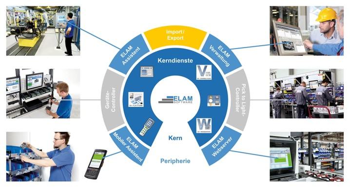 Grafik der ELAM-Plattform