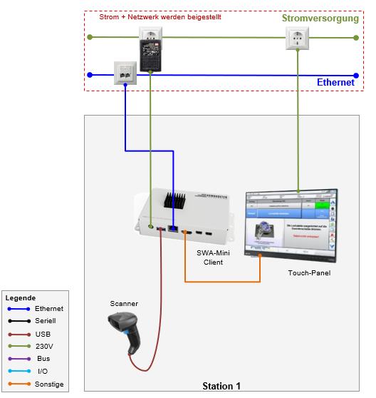 Geräteplan zur Anbringung des SWA-Mini Clients